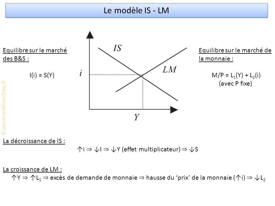↑i ⇒ ↓I ⇒ ↓Y (effet multiplicateur) ⇒ ↓S