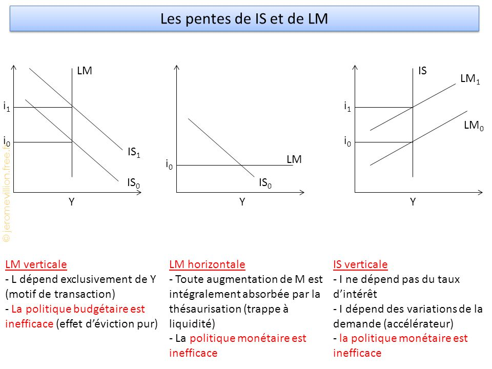 Les pentes de IS et de LM LM IS LM1 i1 i1 LM0 i0 i0 IS1 LM i0 IS0 IS0