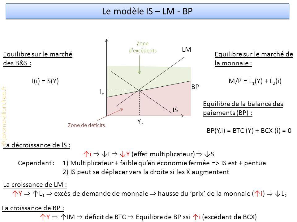 Le modèle IS – LM - BP LM Equilibre sur le marché des B&S :