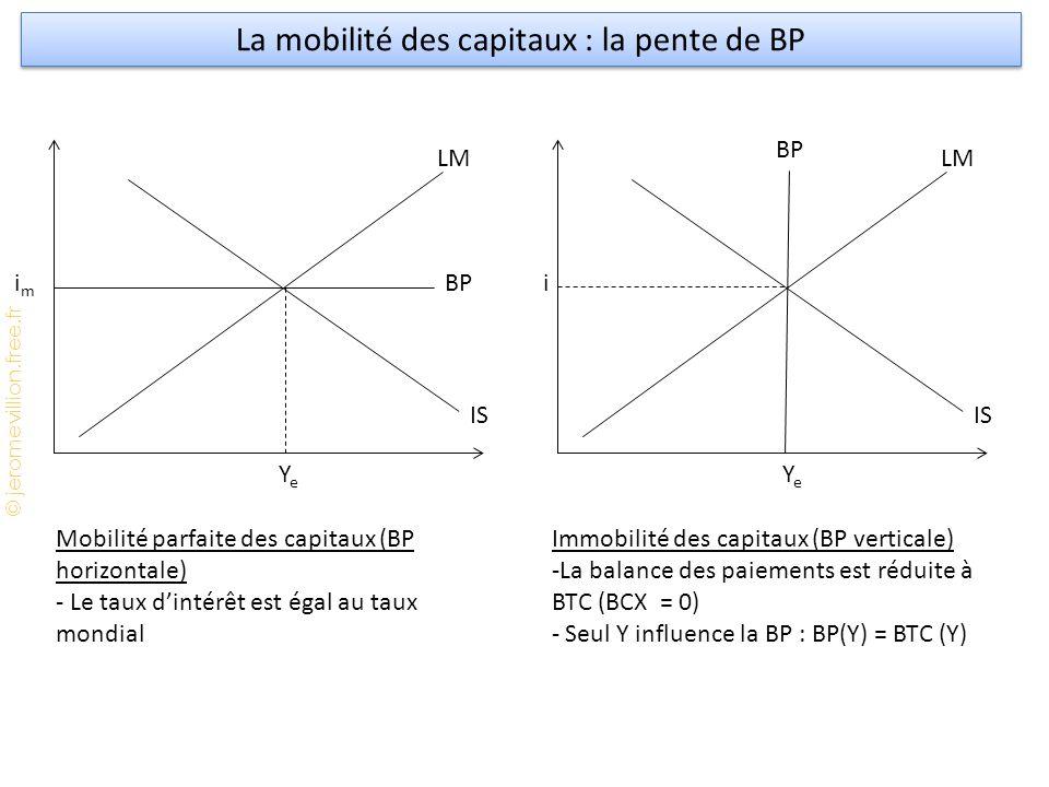 La mobilité des capitaux : la pente de BP