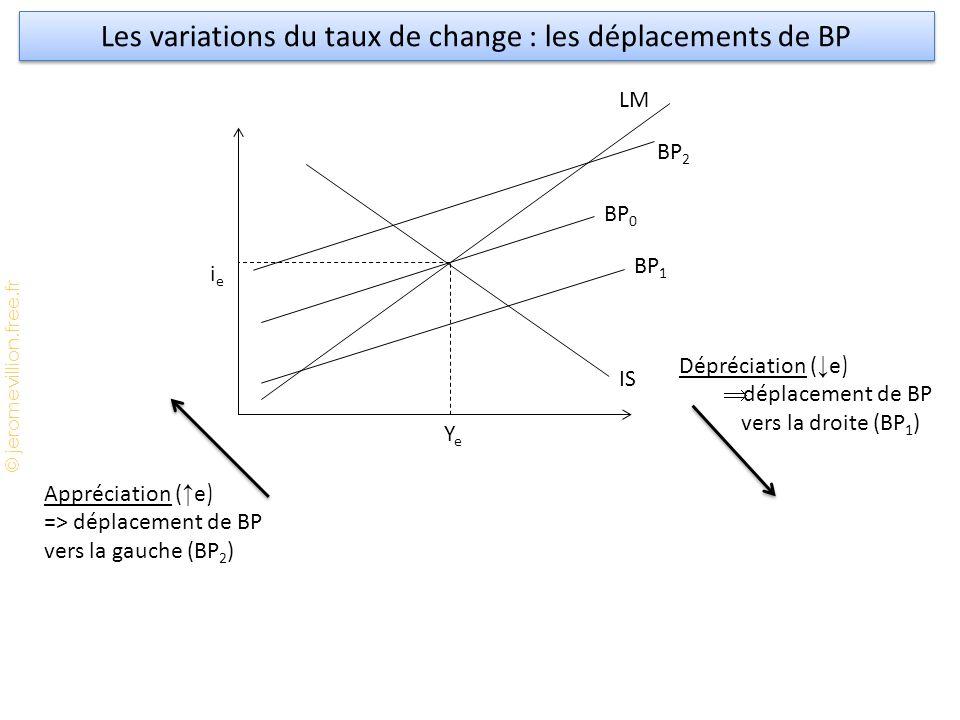 Les variations du taux de change : les déplacements de BP