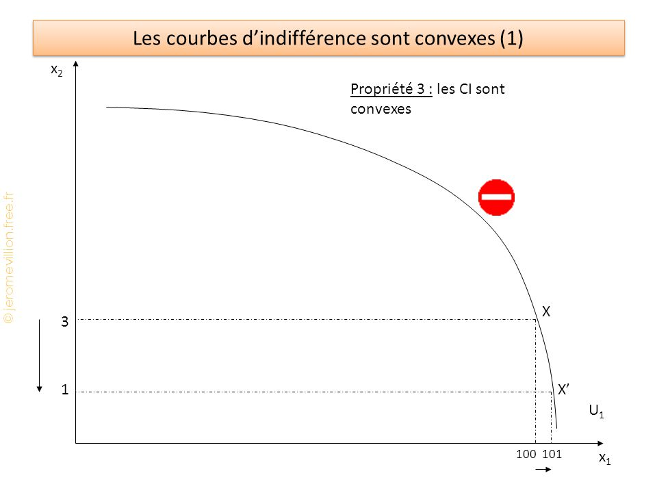 Les courbes d'indifférence sont convexes (1)