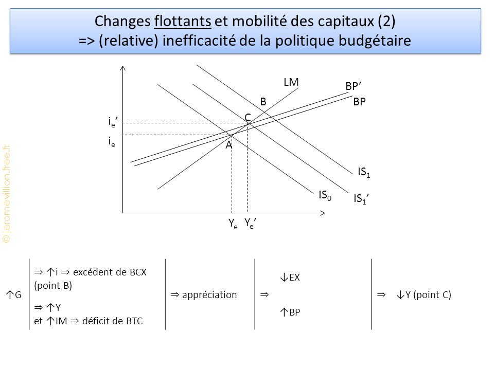 Changes flottants et mobilité des capitaux (2)