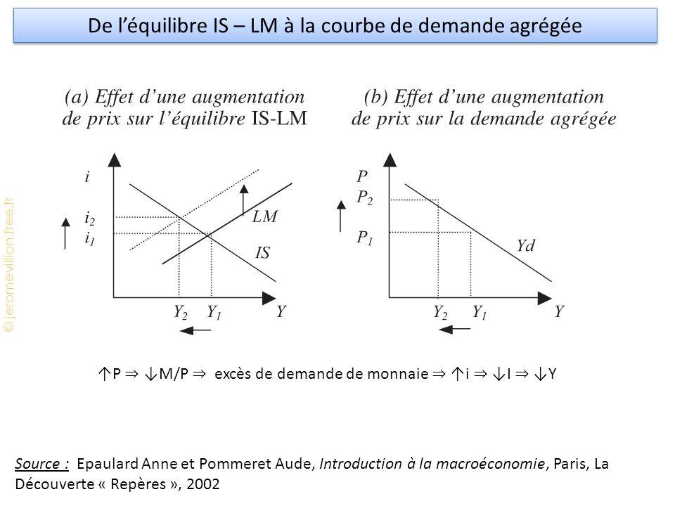 De l'équilibre IS – LM à la courbe de demande agrégée