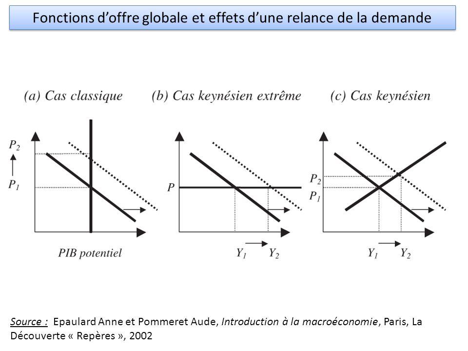 Fonctions d'offre globale et effets d'une relance de la demande