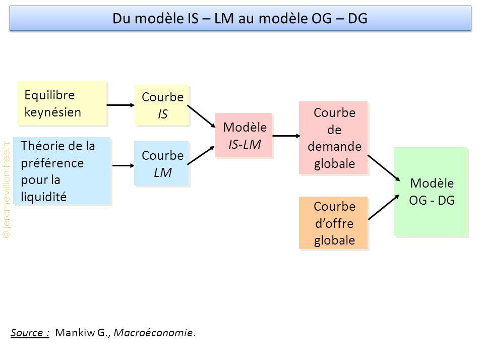 Du modèle IS – LM au modèle OG – DG