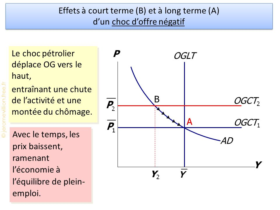 Effets à court terme (B) et à long terme (A) d'un choc d'offre négatif