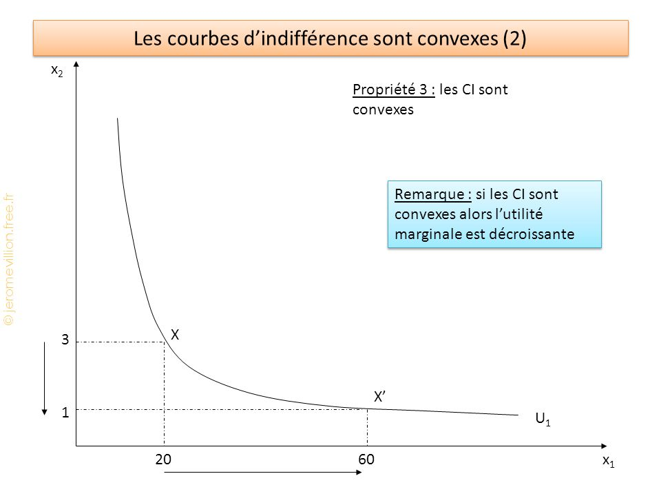 Les courbes d'indifférence sont convexes (2)