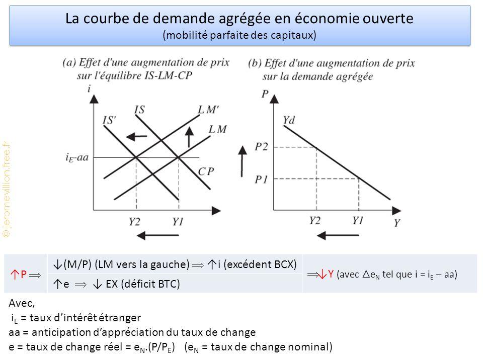 La courbe de demande agrégée en économie ouverte
