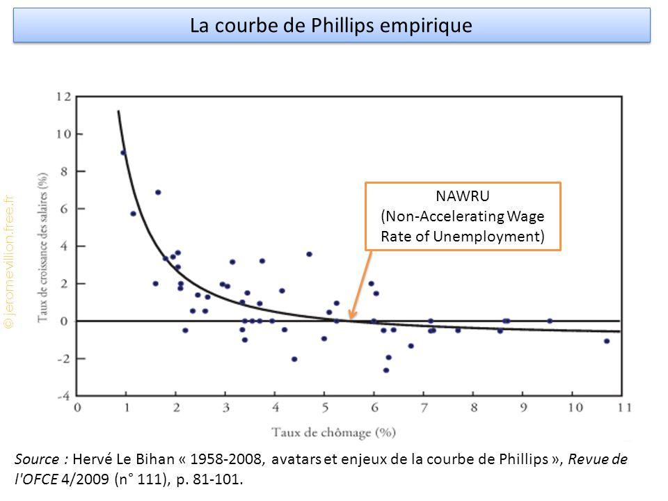 La courbe de Phillips empirique