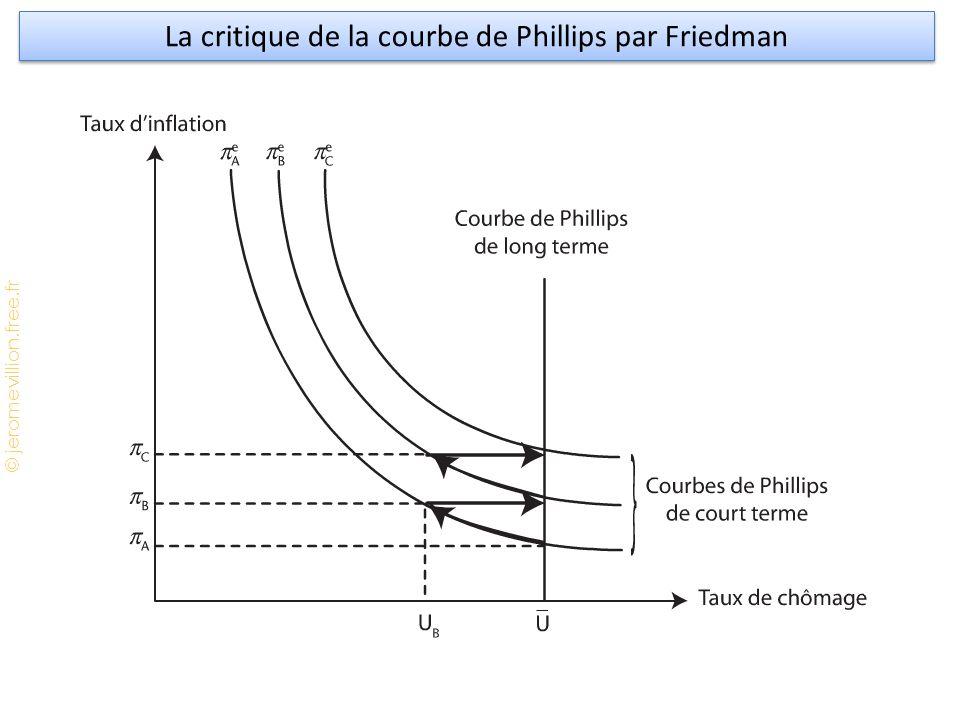 La critique de la courbe de Phillips par Friedman