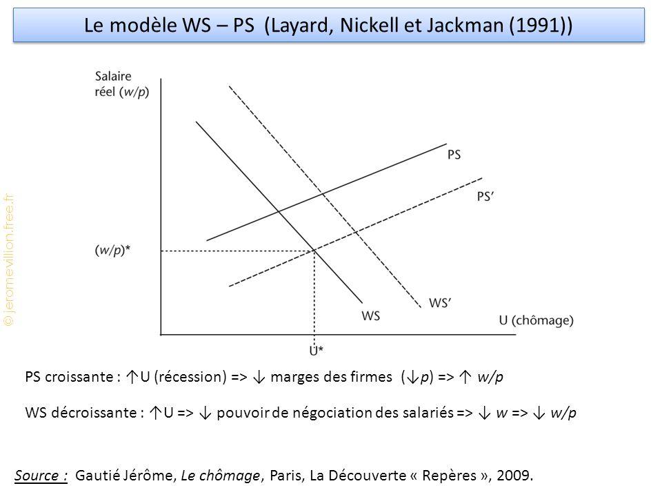 Le modèle WS – PS (Layard, Nickell et Jackman (1991))