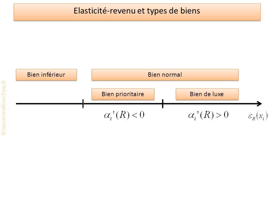 Elasticité-revenu et types de biens