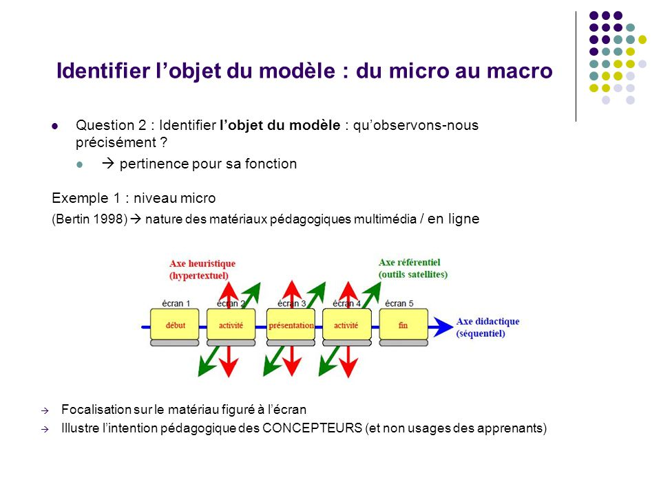 Identifier l'objet du modèle : du micro au macro