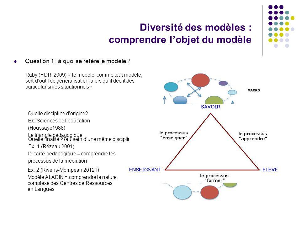 Diversité des modèles : comprendre l'objet du modèle