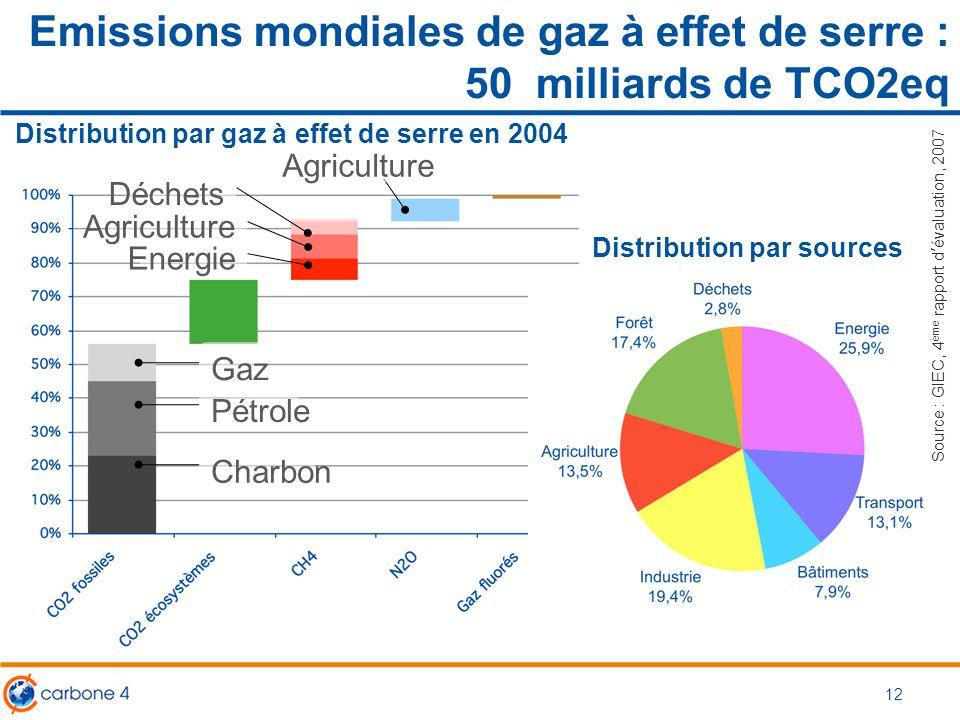 Emissions mondiales de gaz à effet de serre : 50 milliards de TCO2eq