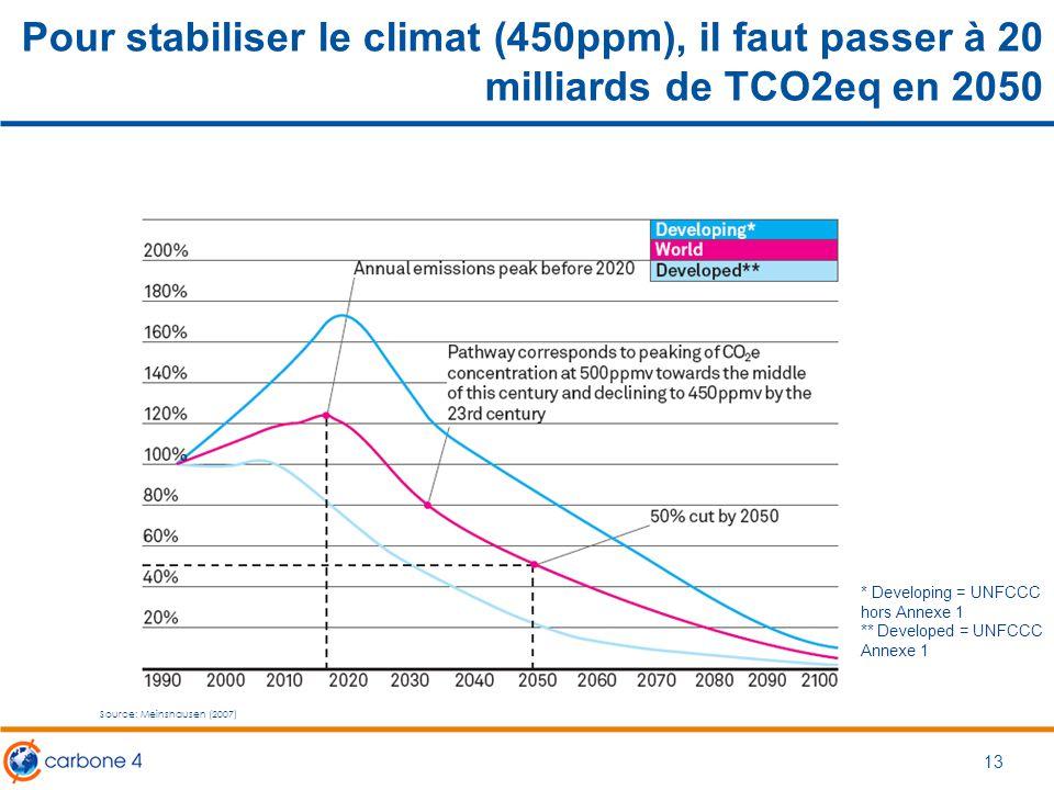Pour stabiliser le climat (450ppm), il faut passer à 20 milliards de TCO2eq en 2050