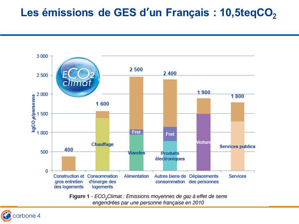 Les émissions de GES d'un Français : 10,5teqCO2