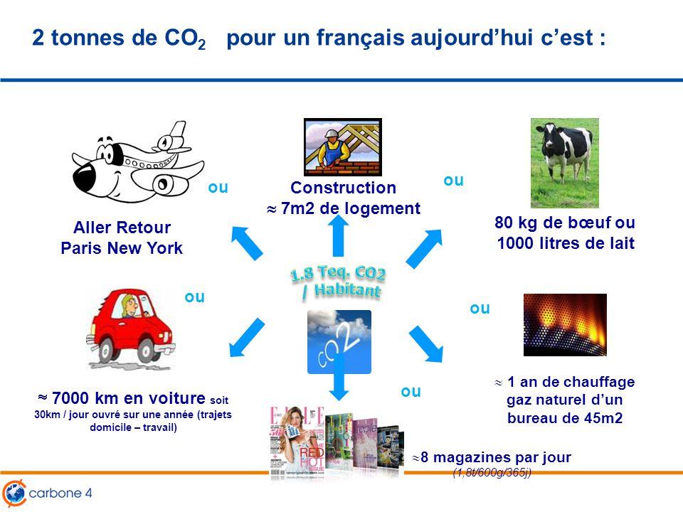 2 tonnes de CO2 pour un français aujourd'hui c'est :