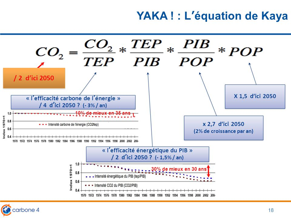 YAKA ! : L'équation de Kaya