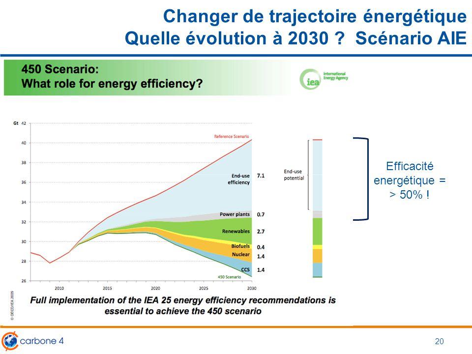 Efficacité energétique =