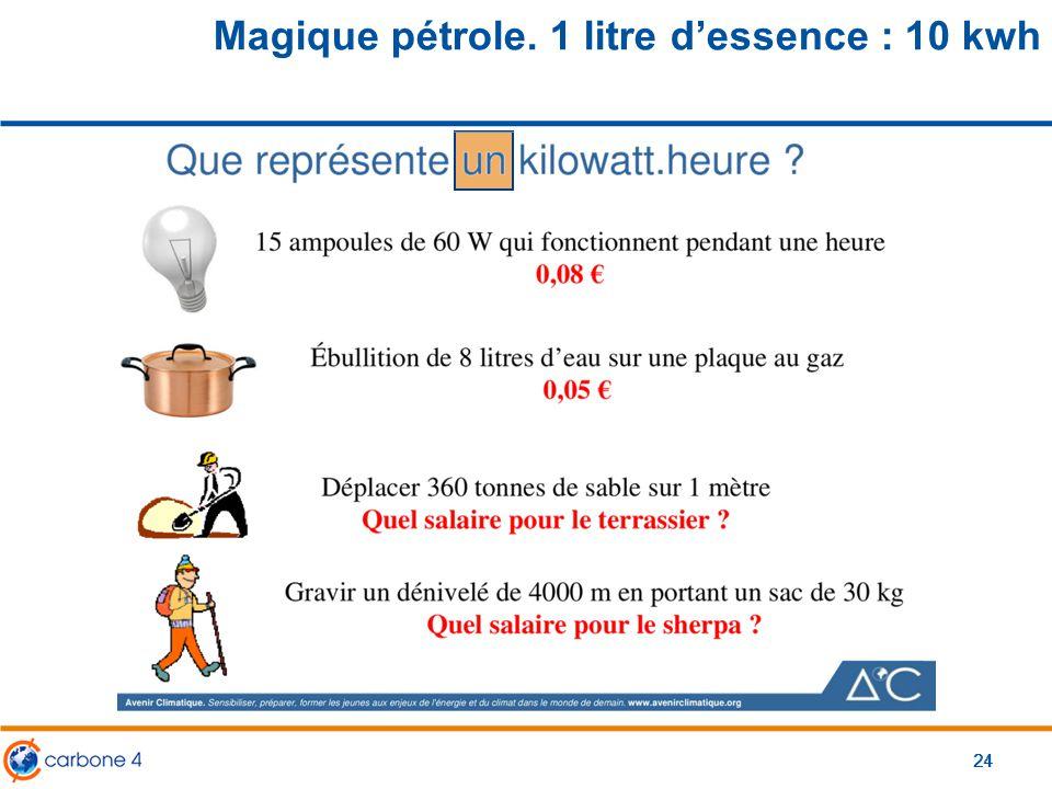 Magique pétrole. 1 litre d'essence : 10 kwh