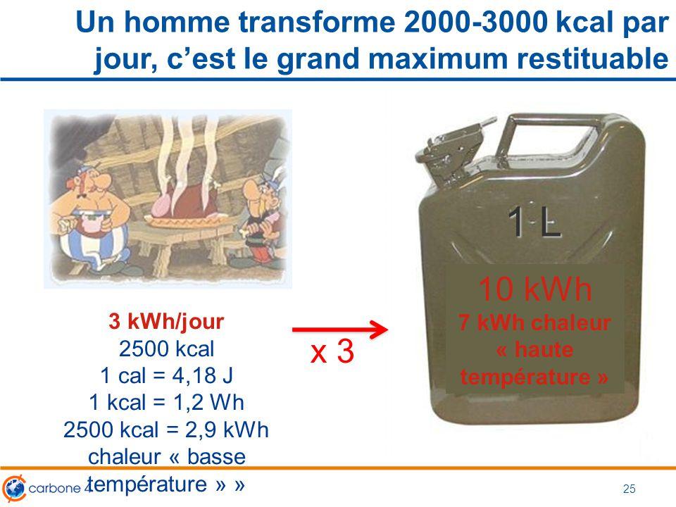 7 kWh chaleur « haute température »