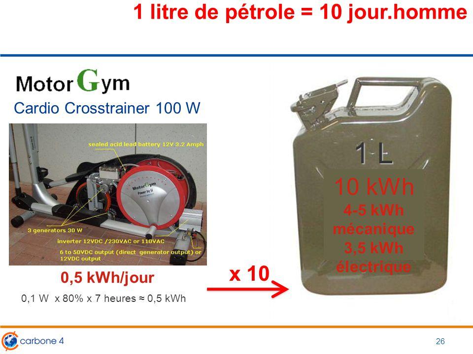 1 litre de pétrole = 10 jour.homme