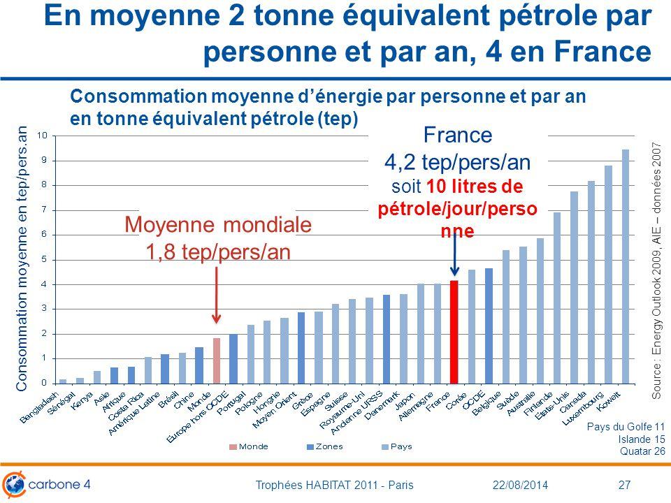 En moyenne 2 tonne équivalent pétrole par personne et par an, 4 en France