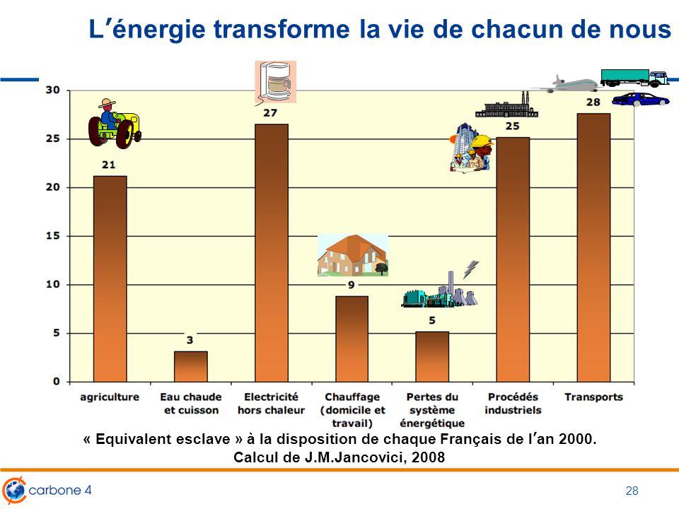 L'énergie transforme la vie de chacun de nous