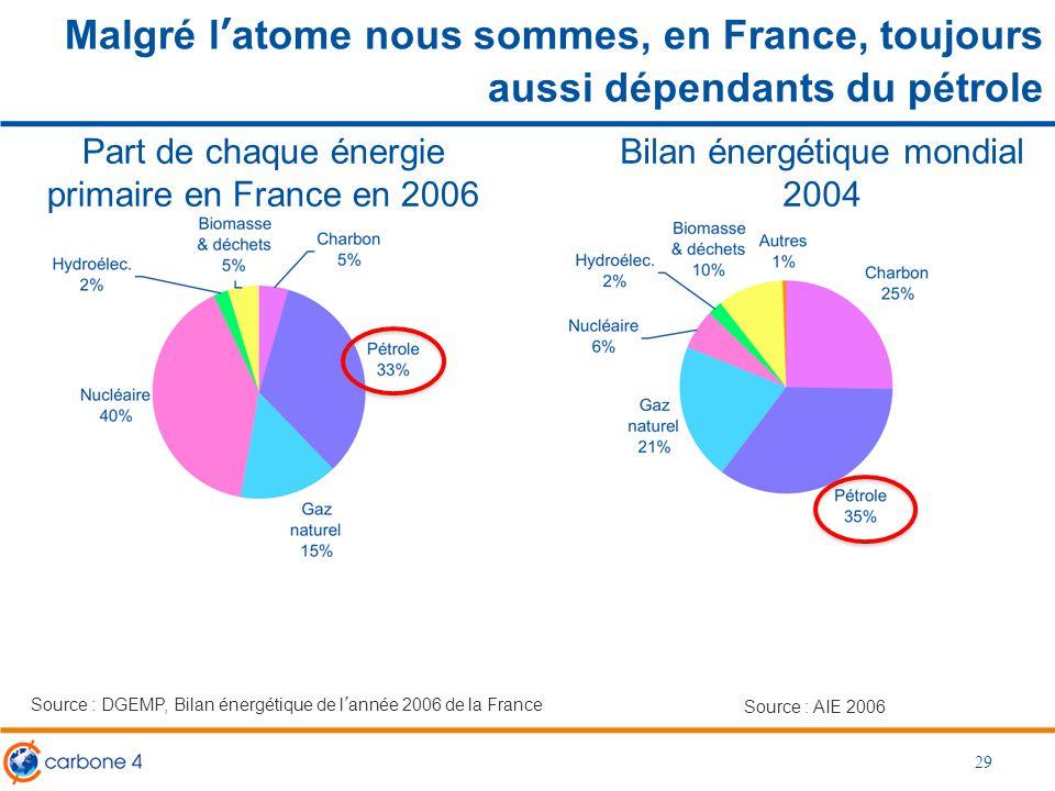 Malgré l'atome nous sommes, en France, toujours aussi dépendants du pétrole