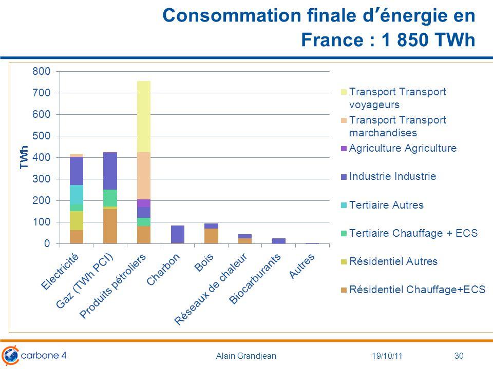 Consommation finale d'énergie en France : 1 850 TWh