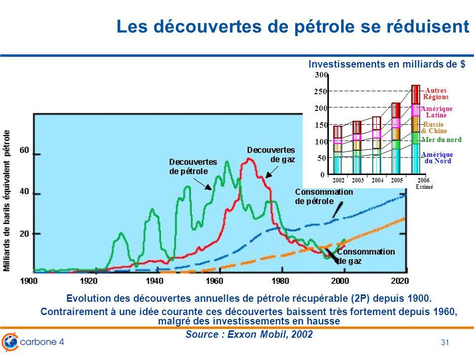 Les découvertes de pétrole se réduisent