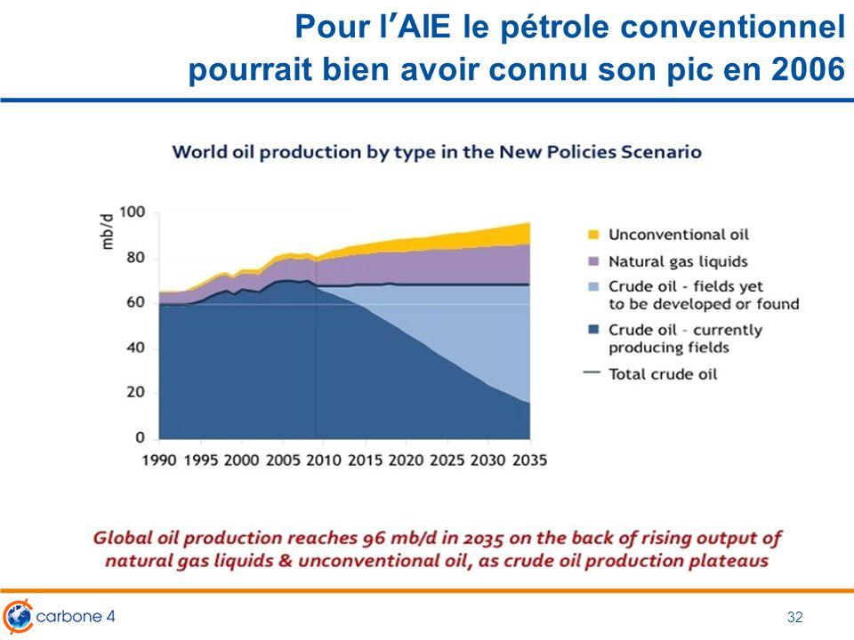 Pour l'AIE le pétrole conventionnel pourrait bien avoir connu son pic en 2006