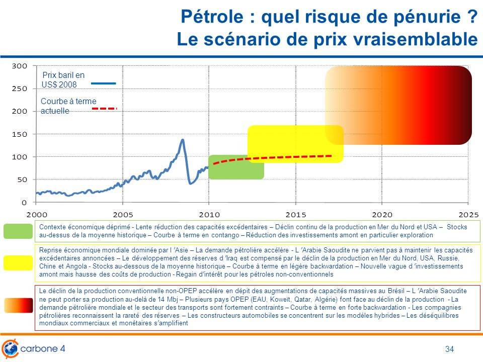Pétrole : quel risque de pénurie Le scénario de prix vraisemblable