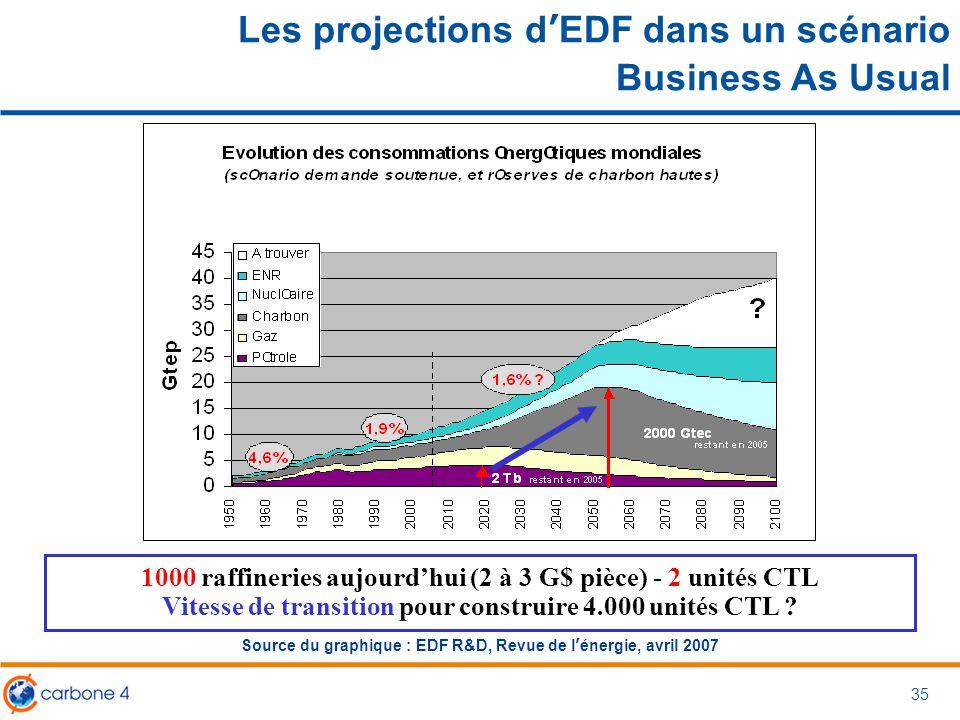 Les projections d'EDF dans un scénario Business As Usual