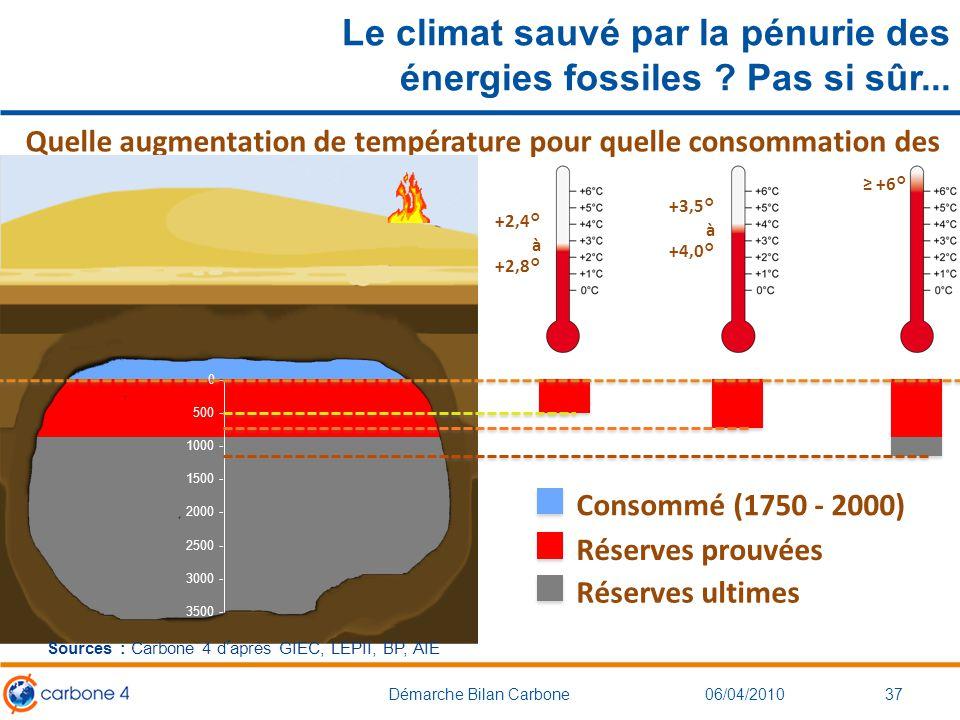 Le climat sauvé par la pénurie des énergies fossiles Pas si sûr...