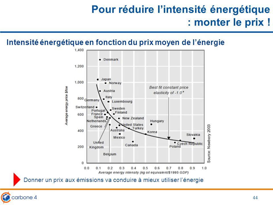Pour réduire l'intensité énergétique : monter le prix !