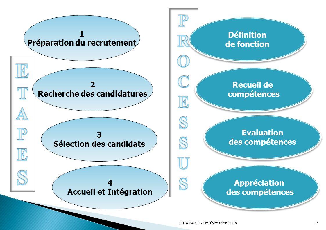 ETAPES P R O C E S U 1 Préparation du recrutement Définition