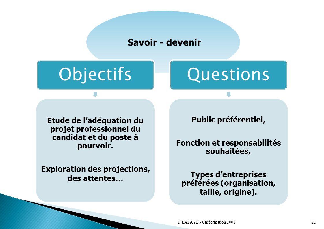 Savoir - devenir Objectifs. Etude de l'adéquation du projet professionnel du candidat et du poste à pourvoir.