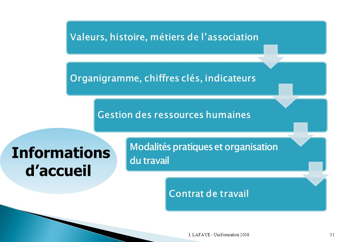 Informations d'accueil