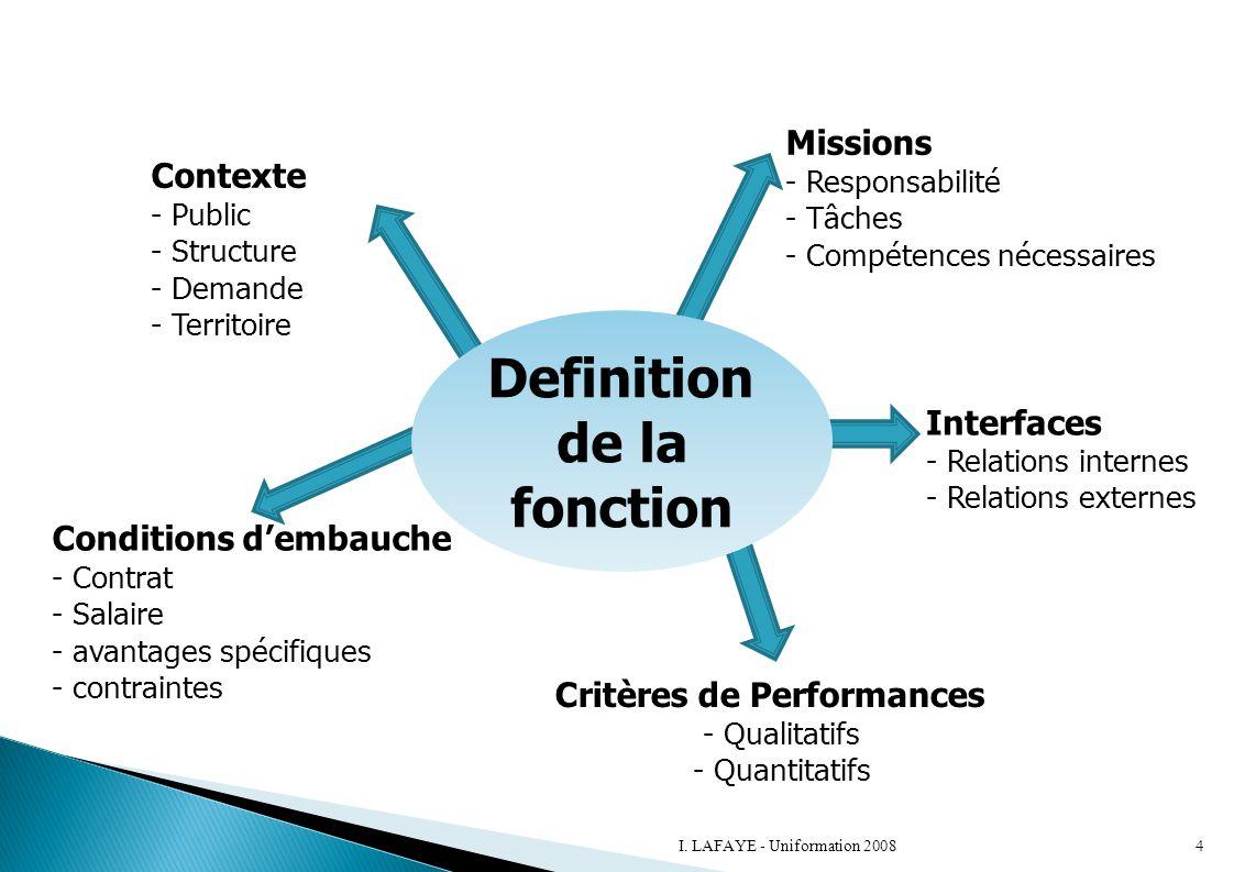 Definition de la fonction