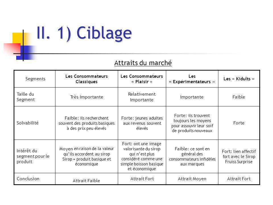 II. 1) Ciblage Attraits du marché Segments