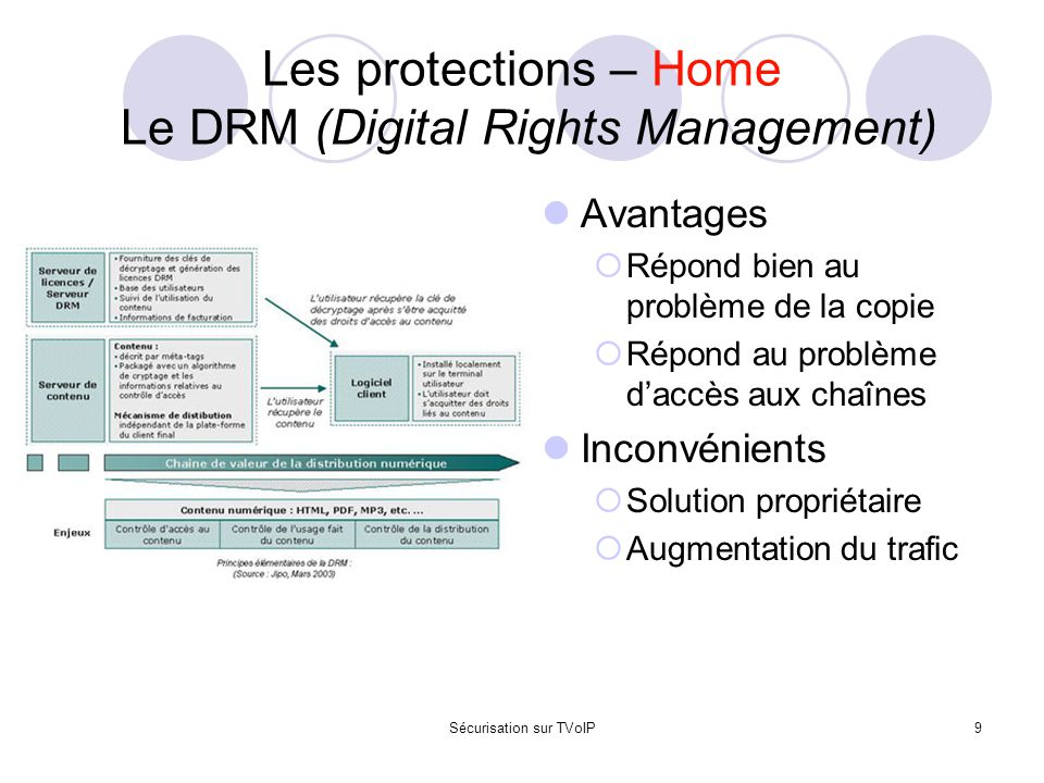 Les protections – Home Le DRM (Digital Rights Management)