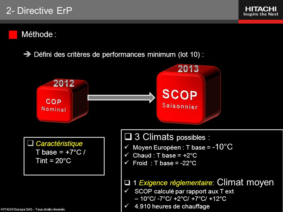 SCOP Saisonnier 2- Directive ErP 2013 2012 3 Climats possibles :