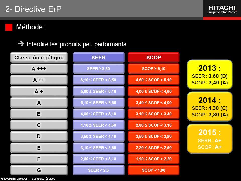 2- Directive ErP 2013 : 2014 : 2015 : Méthode :