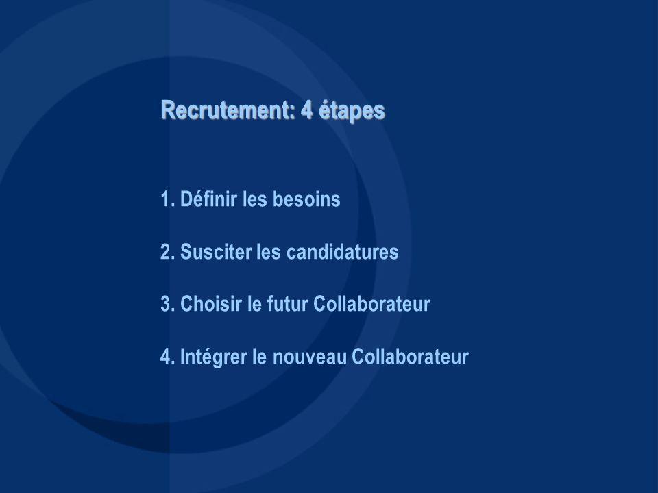 Recrutement: 4 étapes 1. Définir les besoins 2