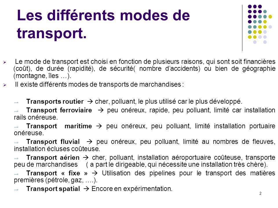 Les différents modes de transport.