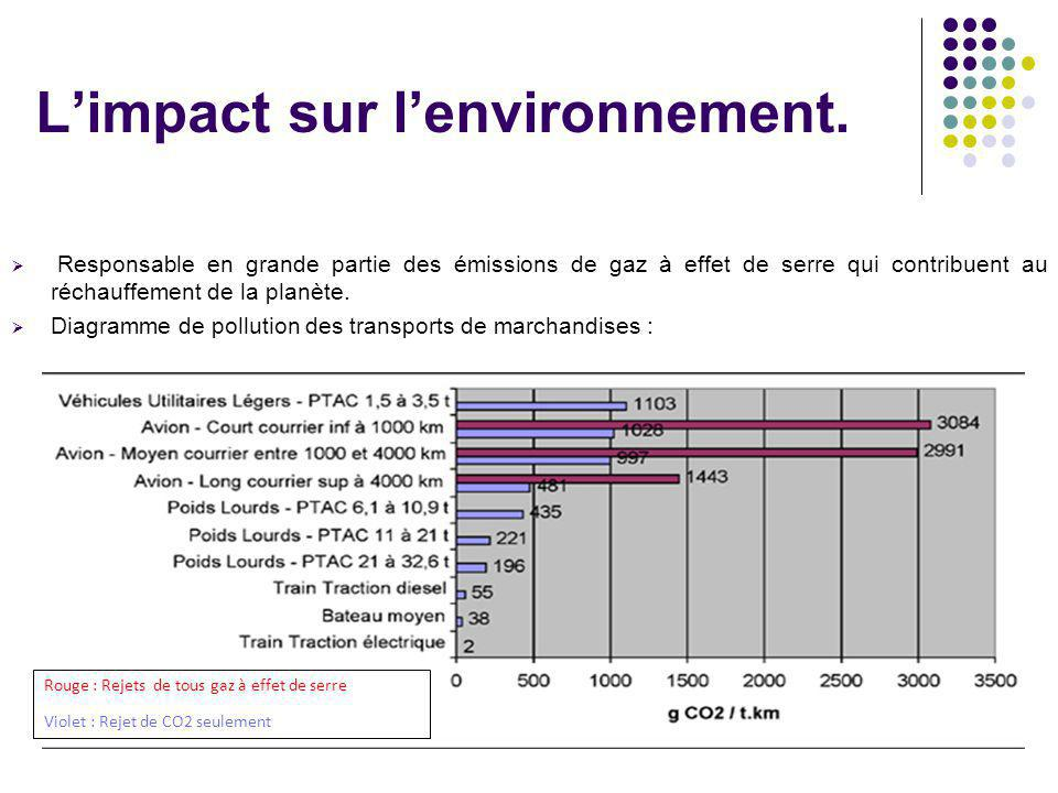 L'impact sur l'environnement.