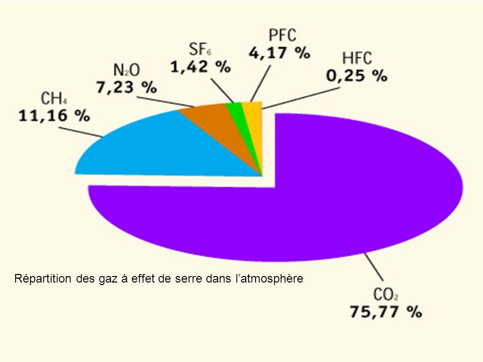 Répartition des gaz à effet de serre dans l'atmosphère